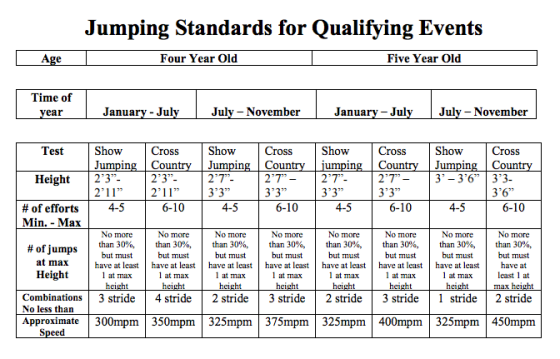 Young Event Horse Jumping Heights