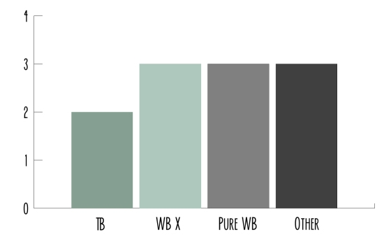 breed_chart
